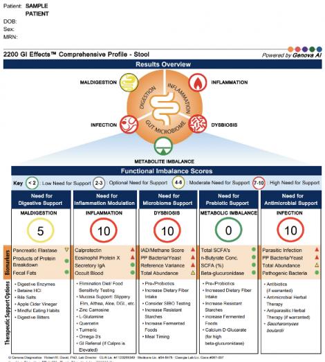 GI Comprehensive Stool Profile